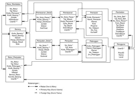desain database penjualan barang indah indriyanna contoh relasi antar tabel aplikasi