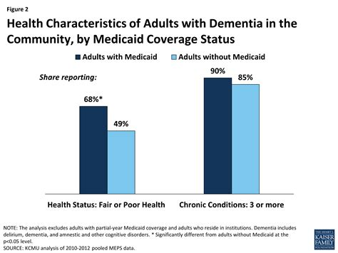 medicaid moving forward the henry j kaiser family foundation medicaid s role for people with dementia the henry j kaiser