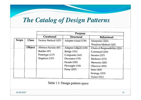 criteria design pattern introduction to design pattern