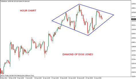 diamond pattern in stock market stock market chart analysis diamond of dow jones