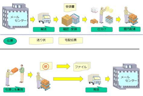 mail sosystem co jp loc us システム輸送株式会社 事業内容 メール便業務