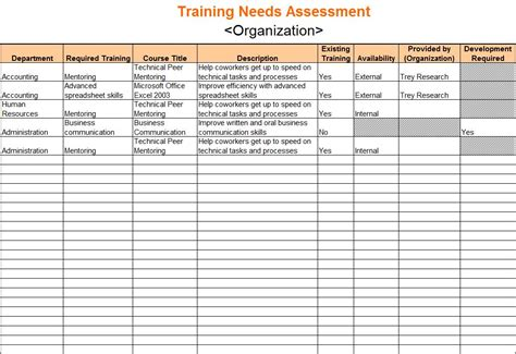 training needs analysis template analysis template