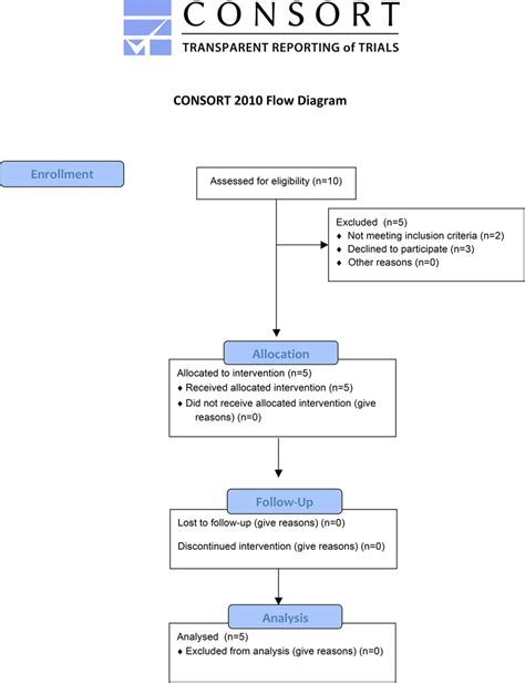 consort flowchart consort diagram microsoft word 30 wiring diagram images
