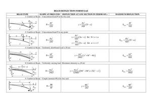 beam deflection calculator beam deflection formula