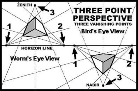 2 Point Perspective Drawing Definition by 25 B 228 Sta Three Point Perspective Id 233 Erna P 229