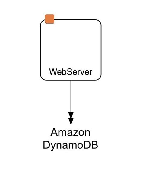 amazon dynamodb getting started with aws lambda a practical guide