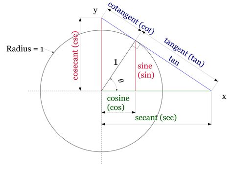 trigonometry what is the geometrical definition of the sec theta mathematics stack exchange