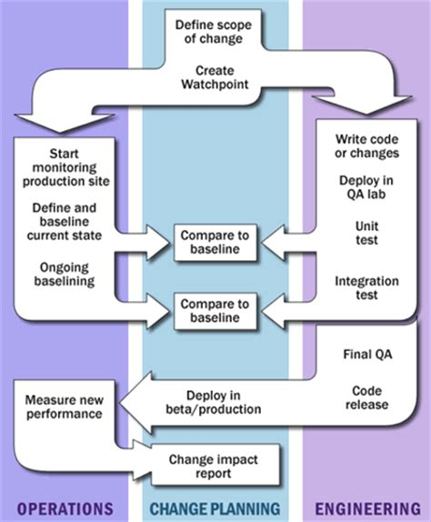 Change Management Definition Mba by Change Management Defined Software Change Management