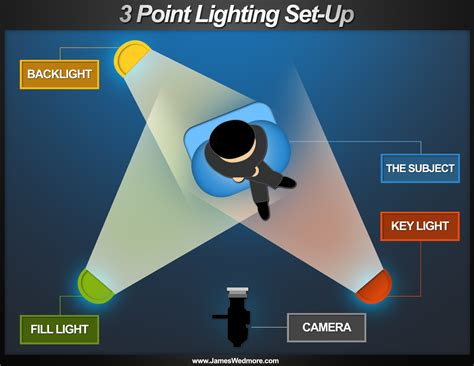 three point lighting setup how to save with a do it yourself