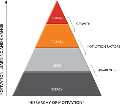 the motivation toolkit how to align your employees interests with your own books what is motivation factor 174 uncommon consulting