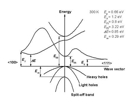 germanium vs silicon band gap nsm archive silicon germanium sige band structure