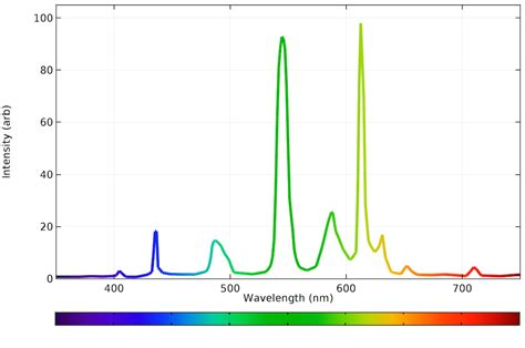 Light Emission Spectrum calculating the emission spectra from common light sources