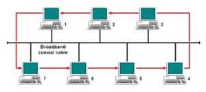 membuat jaringan lan dengan topologi bus macam macam topologi bus jaringan komputer