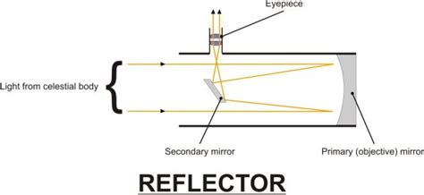 reflecting telescope diagram can t see a thing