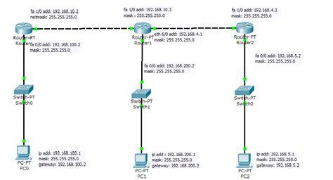 membuat vpn dengan cisco router hanik noviyanti konfigurasi wan dengan 3 router di cisco