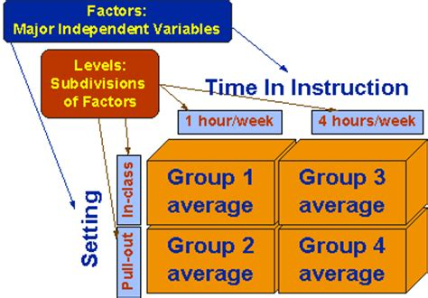 factorial design experiment ideas social research methods knowledge base factorial designs