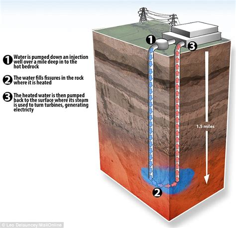 thermal use of shallow groundwater books could stoke be heated by an underground volcano daily