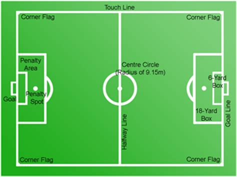Astro Turf by Field Of Play Football