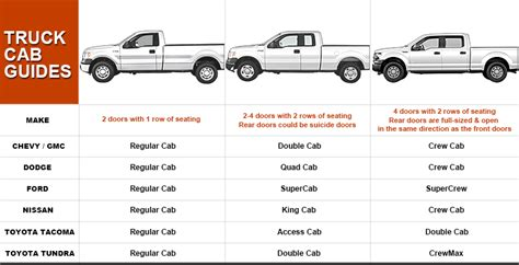 difference between dodge ram cab and crew cab autos dodge ram cab vs crew cab car autos gallery