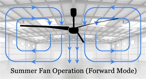 Ceiling Fan Winter Mode by Hvls Ceiling Fans Swifter Fans