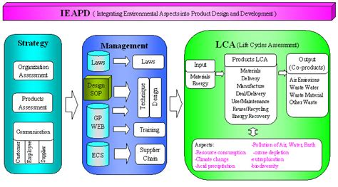 Iso 14062 Design For Environment | united radiant technology corp