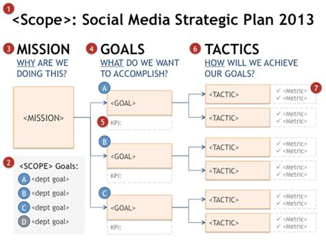 nonprofit social media strategy template social media strategy goal planning tree mapping a
