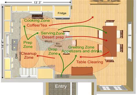 zone kitchen layout kitchen design zones work in n to ideas throughout kitchen