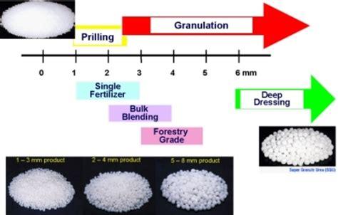 urea granulation spout fluid bed granulation process toyo engineering corporation