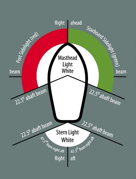 light the braziers in the proper colors what color is light on the starboard side pictures to pin