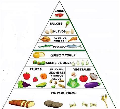 piramide alimentare dieta mediterranea dieta mediterr 225 nea dietas saludables y consejos para una