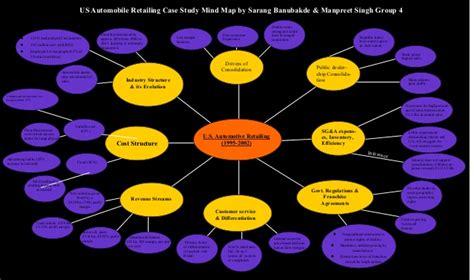 mind map  auto case study  manpreet singh digital