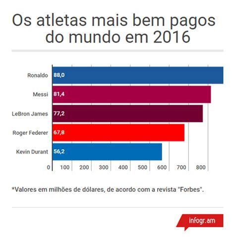 jogadores mais bem pagos no brasil 2016 cristiano ronaldo 233 o atleta mais rico do mundo e ser 225