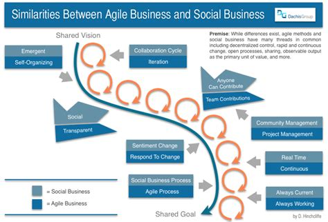 reset business and society in the new social landscape columbia business school publishing books connecting agile business with social business on