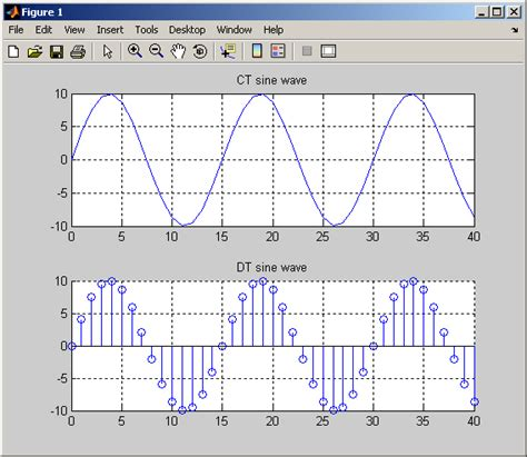 Marlab Mba by Plot Continuous And Discrete Time Wave Sequences In Matlab