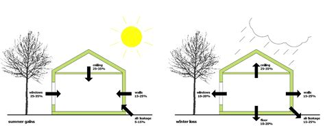 comfort one heating and cooling why is insulation so important gr 220 n eco design