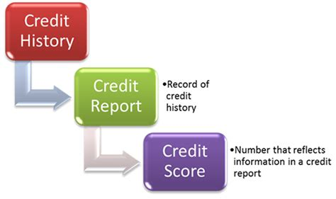 What Is Records On Credit Report Credit History Credit Report Credit Score Credit Blah Blah Blah What Is The