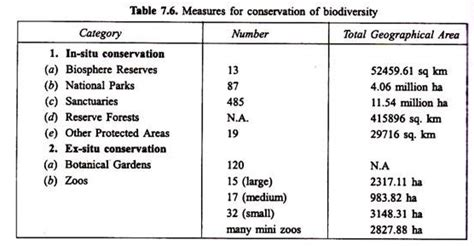 My Actions To Conserve Biodiversity Essay by Biodiversity Conservation In India