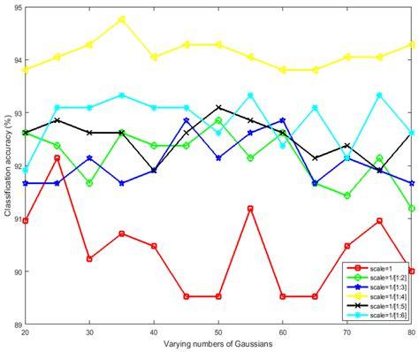 pattern classification and scene analysis pdf remote sensing free full text remote sensing image