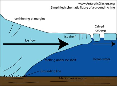 What Is The Point Of On A Shelf by Larsen C What Happens Now The Antarctic Shelf