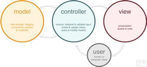 laravel roles tutorial tutorial laravel routing model view controller