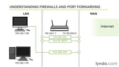 forward firewall understanding firewalls and forwarding