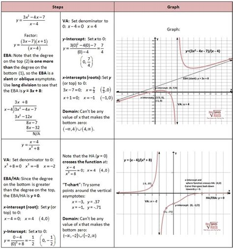 Algebra 2 Rational Functions Worksheet by Best 20 Rational Function Ideas On Algebra 2