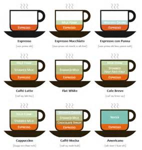 Different Types of Coffee Drinks Illustrated   How To Instructions