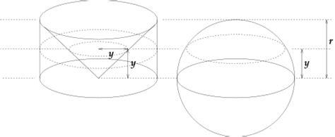 cross section of a sphere cavalieri s principle