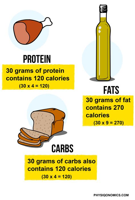 protein 4 calories per gram the best loss article on the motherfuckin