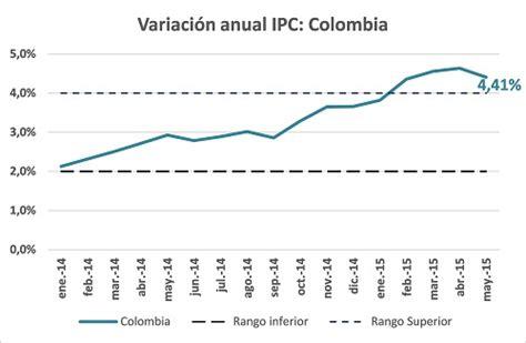 colombia incremento de tasa interes 2016 tasa de interes corriente 2016 colombia cooperativas de