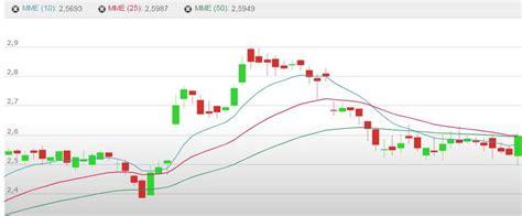 grafico azioni intesa azioni intesa sanpaolo isp forumeconomia it