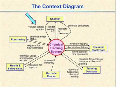how to make a context diagram 8 depicting project scope and the context diagram