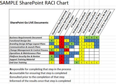 raci diagram why use both a raci matrix with a swim diagram