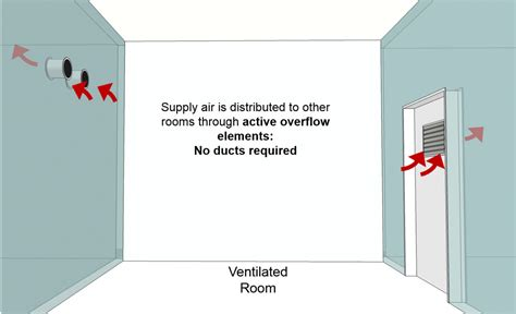 design criteria for ventilation system products to focus europhit